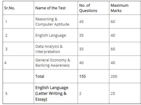 JK Bank Mains Exam Pattern
