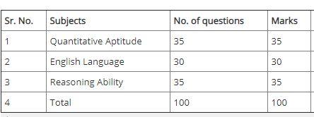 JK Bank Prelims Exam Pattern
